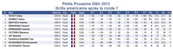 GA petits poussins Ligue 2013