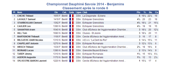 2014-03-15 Benjamins 6e ronde
