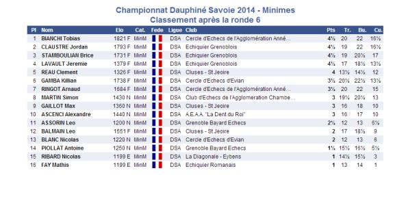 2014-03-15 minimes 6e ronde