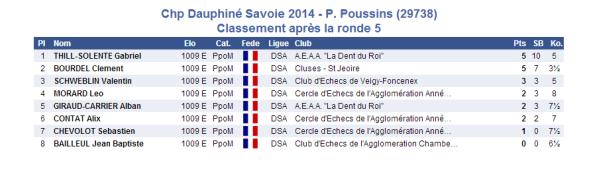 2014-03-15 Petit poussin 5e ronde