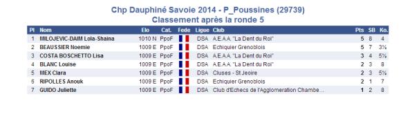 2014-03-15 petite poussine 5e ronde