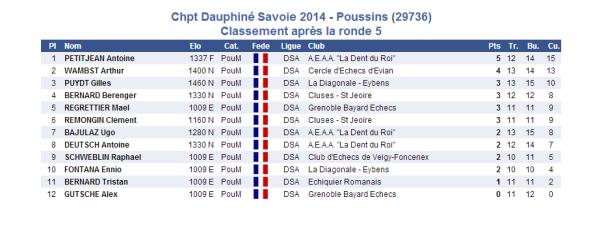 2014-03-15 poussin 5e ronde
