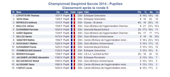 2014-03-15 pupille 6e ronde