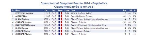 2014-03-15 Pupillette 6e ronde