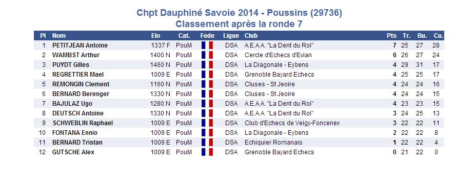 2014-03-16 poussins