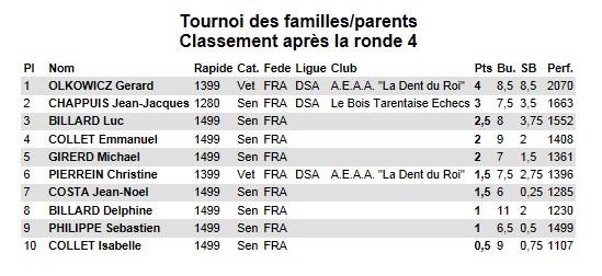 Tournoi_des_familles_classement_adultes