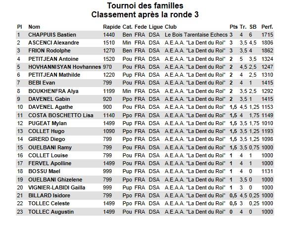 Tournoi_des_familles_classement_R3