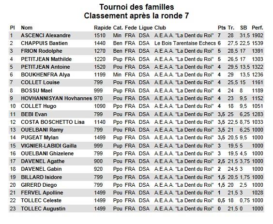 Tournoi_des_familles_classement_R7