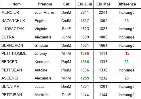 FIDE Aix juin 2014
