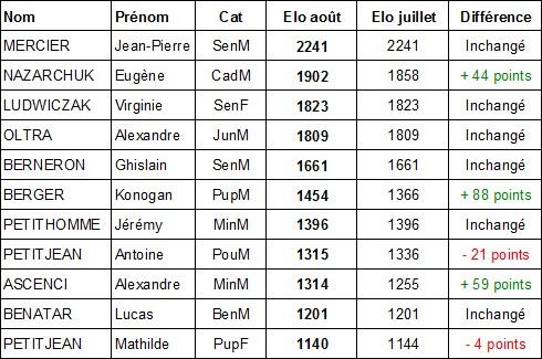 FIDE Aix 08 14