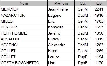 Aix FIDE 11 2014