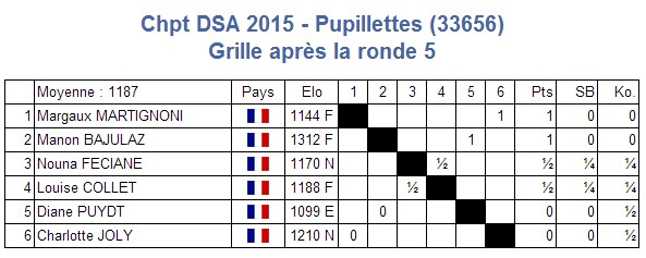 GA1 pupillettes