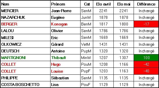 Chgt FIDE Aix